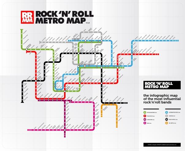 infografico-bandas-de-rock-mais-populares