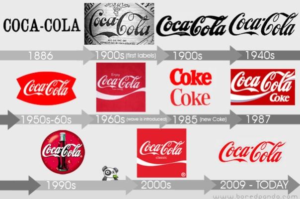 A evolução do logotipo da Coca-Cola